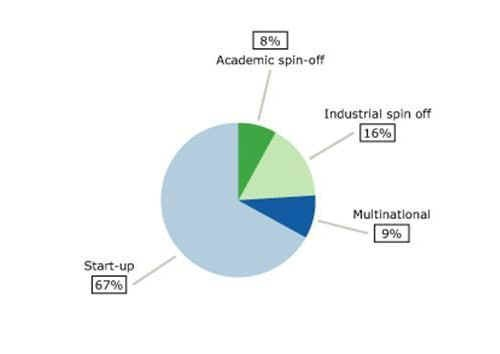 Analisi dello spin-off nel settore delle biotecnologie