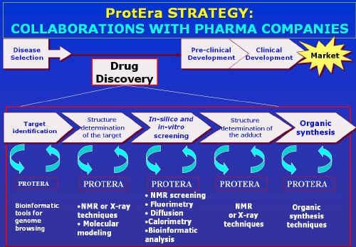 Schema della strategia seguita da ProtEra
