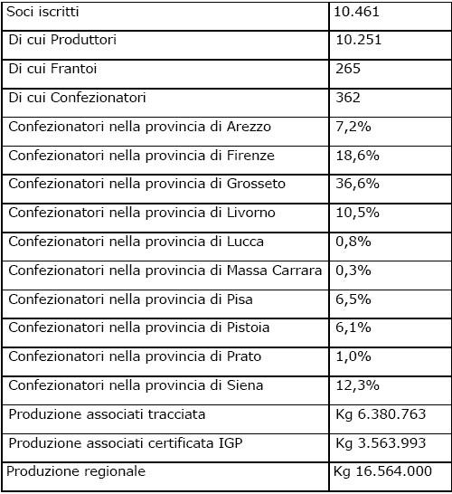 Tracciabilità e Consorzio dell'Olio di oliva Toscano Igp