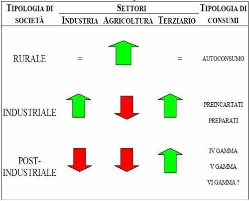 Cambiamenti strutturali dell'agroalimentare italiano