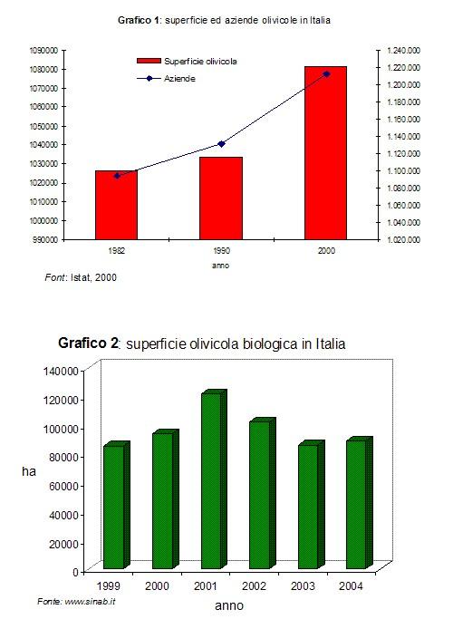 E-commerce e produzioni agricole