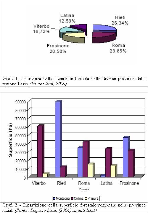 Le aziende demaniali della Provincia di Rieti