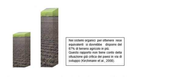 Confronto fra terreni organici e non