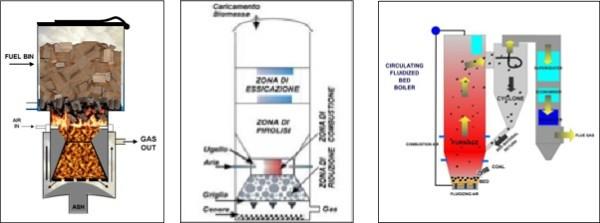 Bioidrogeno: stato dell'arte sulla produzione da fonti rinnovabili