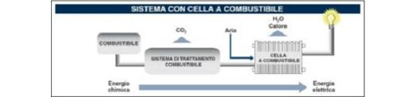 Schema funzionamento della Fuel Cell