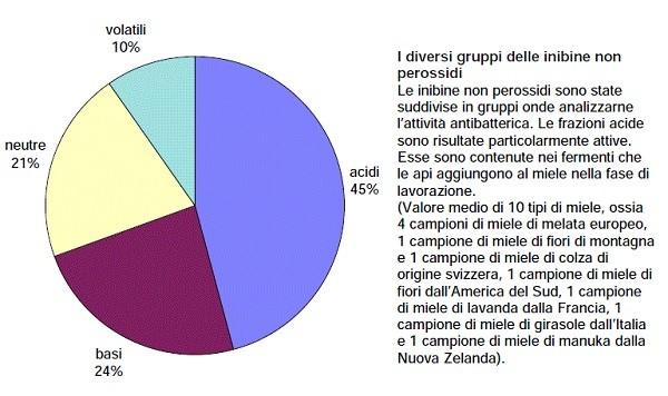 Percentuale delle  differenti inibine