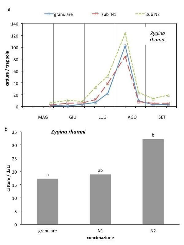 Influenza di fattori agronomici sulle infestazioni di fitofagi della vite