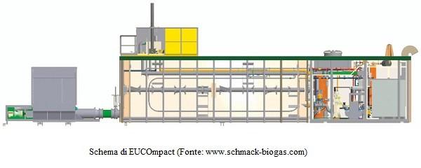 Studio di fattibilità relativo a un impianto a biogas alimentato a vinacce