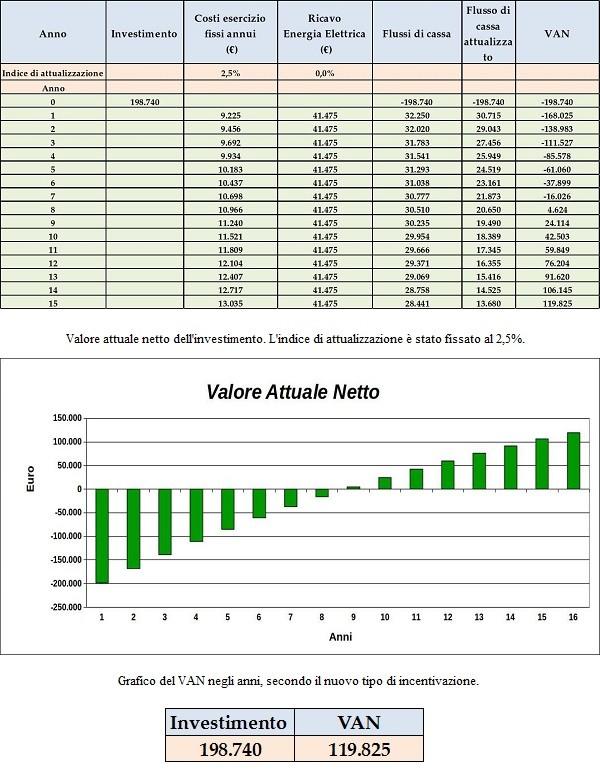 Valore attuale netto dell'investimento