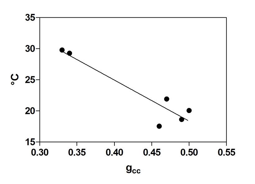 grafico foglie 2