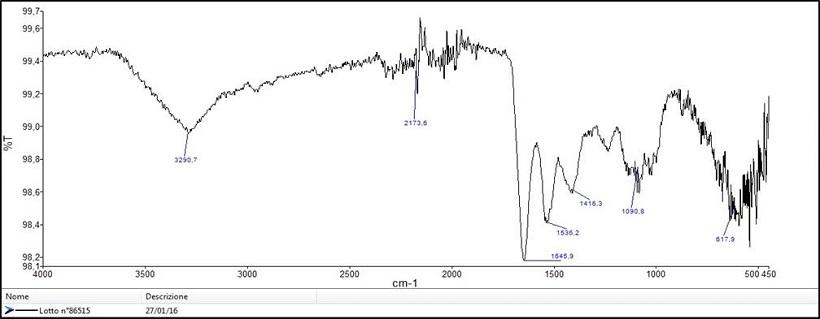 Analisi tramite spettroscopia FT-IR