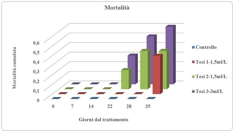 grafico mortalità punteruolo