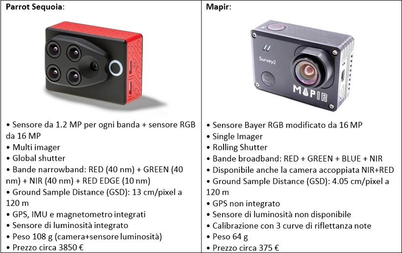 differenza sensori drone