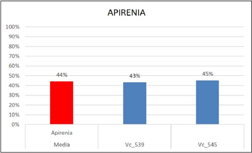 Percentuali di ereditarietà oidio vite peronospora