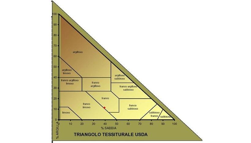 triangolo tessitura sda suolo