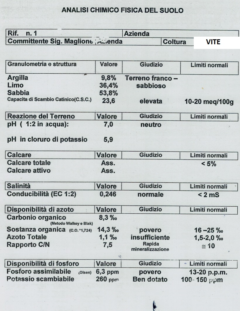 analisi chimico fisica suolo