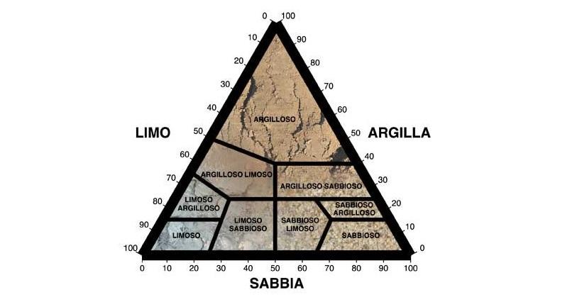 triangolo tessitura suolo terreno