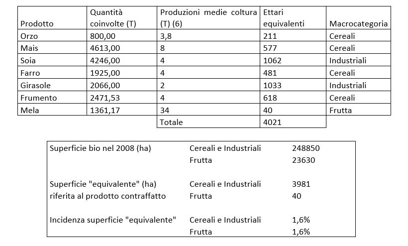 superficie biologica produzione prodotti agroalimentare coltivazioni allevamento cereali