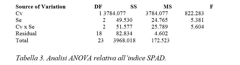 analisi statistica insalata valeriana spad