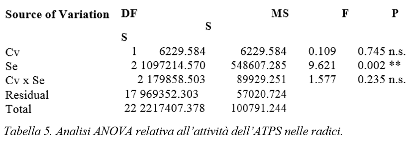 analisi statistica valerianella