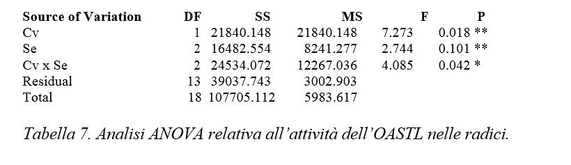 analisi statistica insalata
