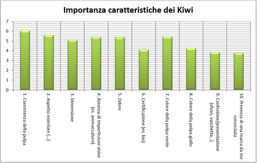 caratteristiche kiwi