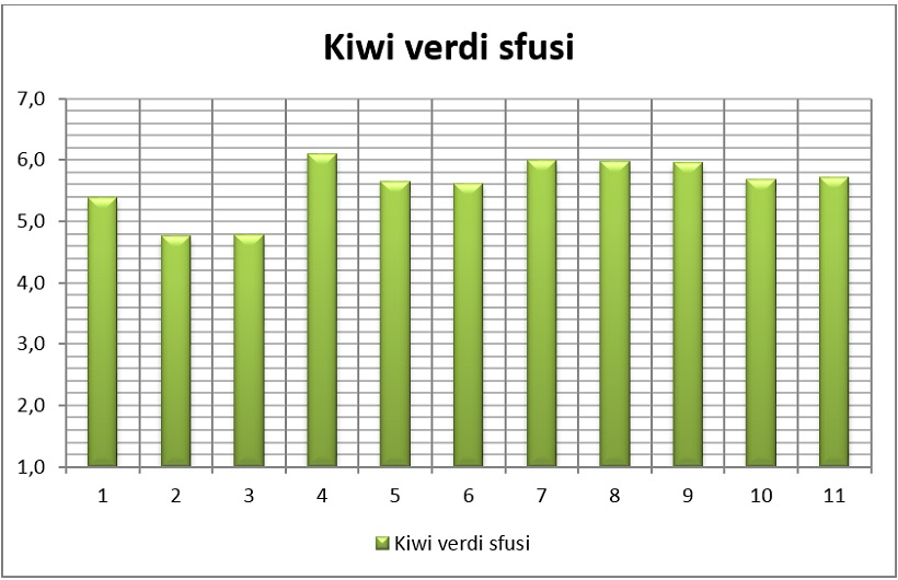 kiwi varietà