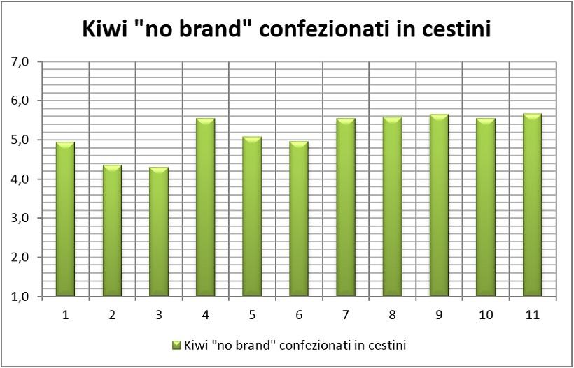 kiwi no brand