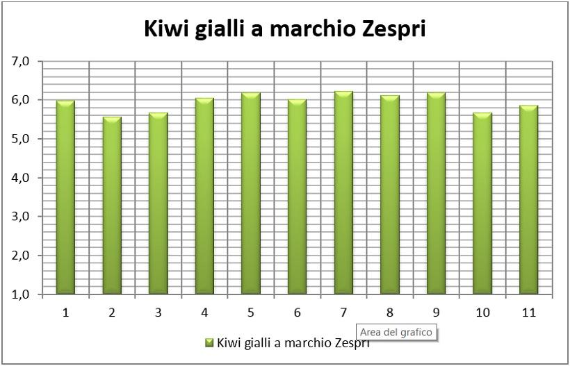 kiwi gialli