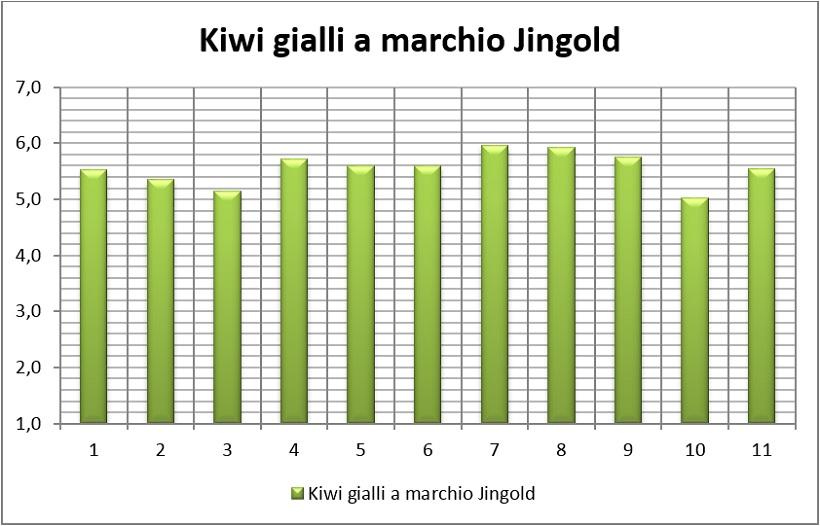 kiwi gialli marchio