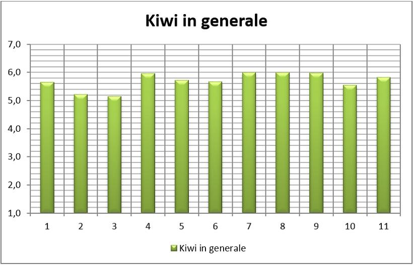 kiwi generale