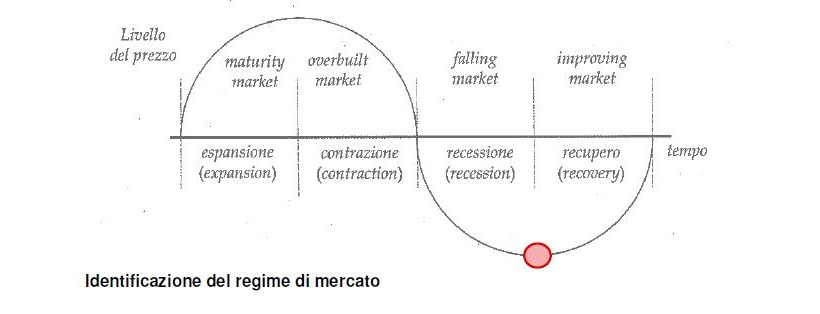 IVS economia