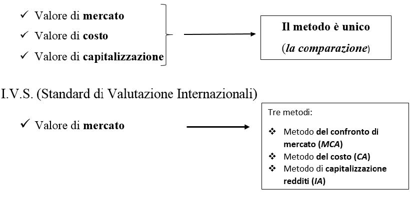 IVS scuola italiana metodo comparazione