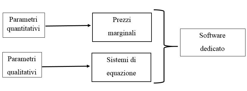 procedimento analitico multiparametrico
