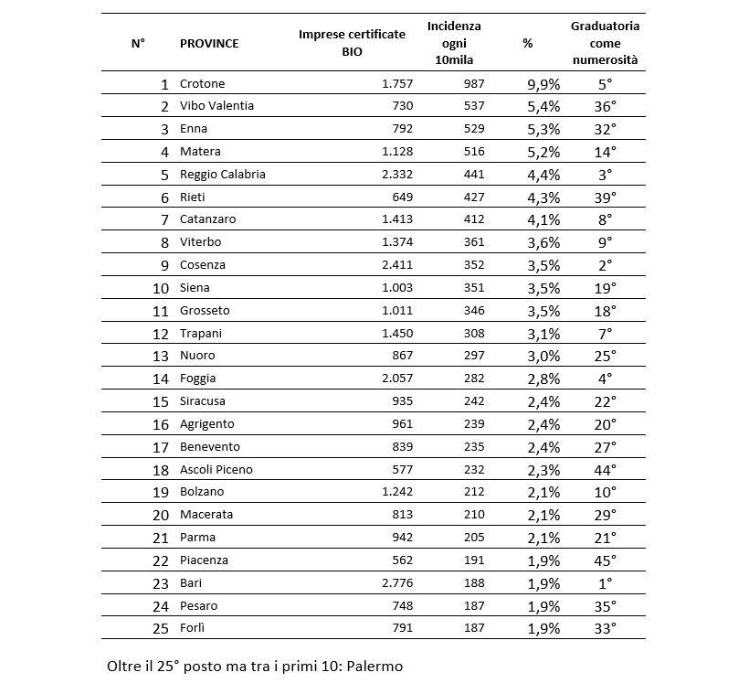 aziende agricole certificate bio italia provincie numeri biologico