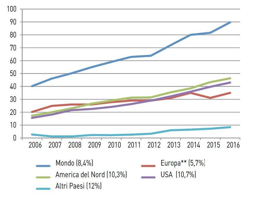 biologico fatturato alimenti mondiale evoluzione incremento vendite consumi