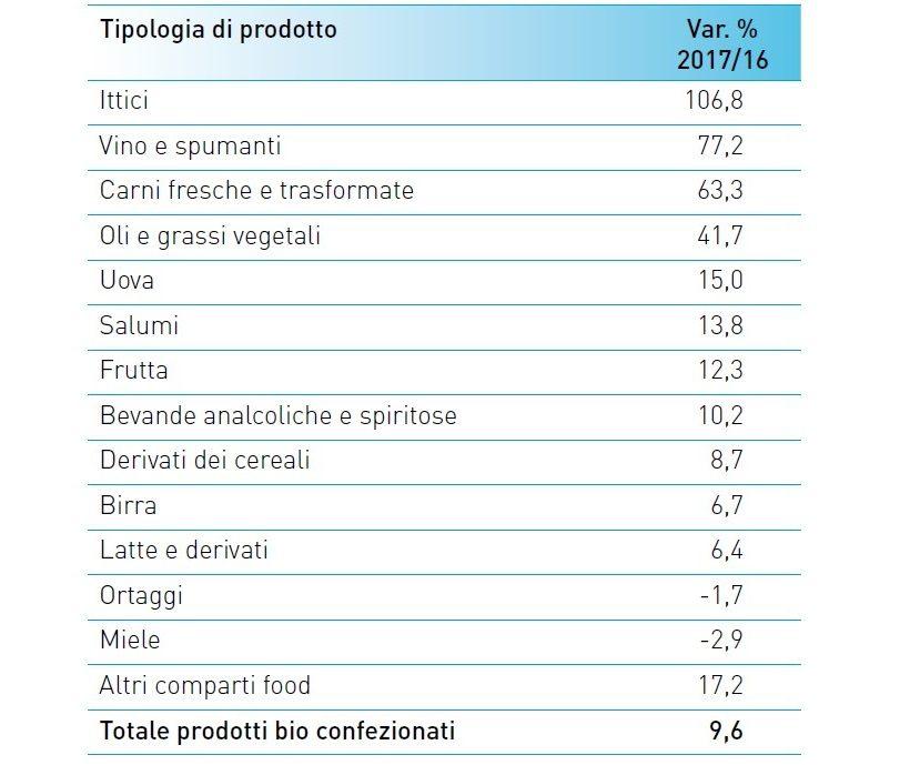Variazione percentuale del valore delle vendite di prodotti biologici per tipologia in Italia