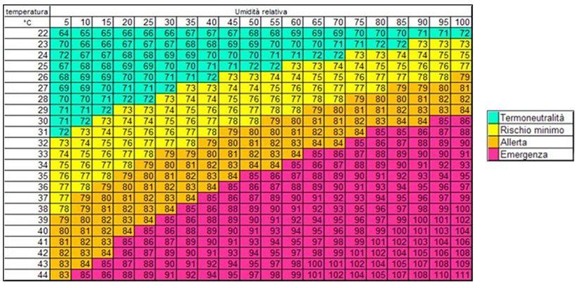 indice temperatura umidità produzione latte bovine allevamento