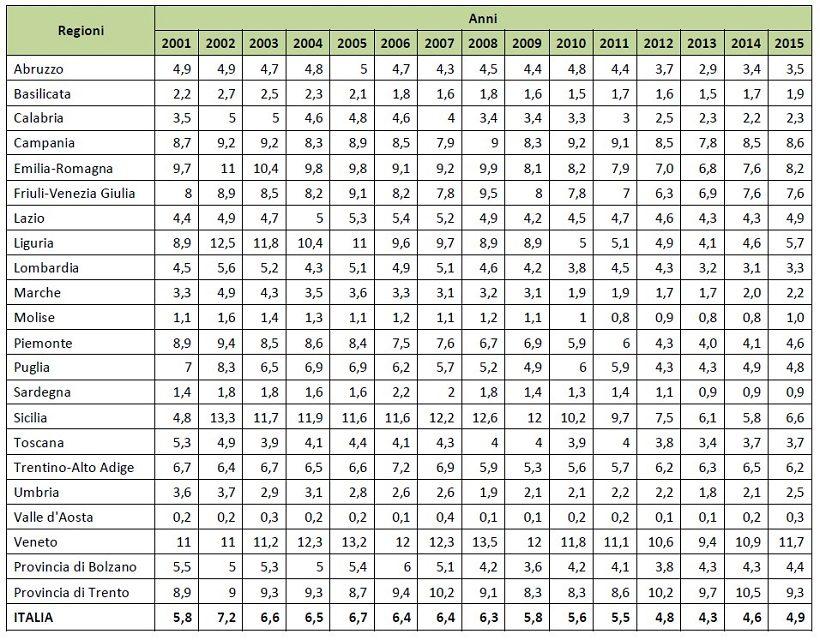 dati agricoltura integrata europa
