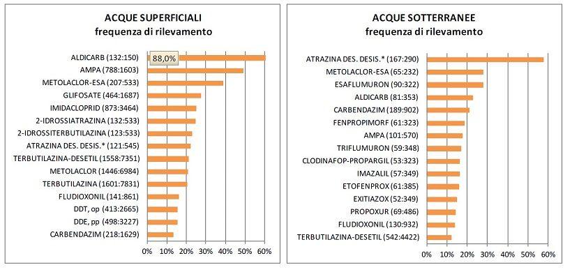 principi attivi agricoltura italia