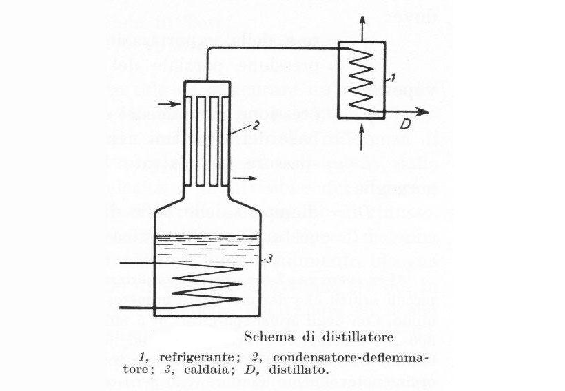 Schema di distillatore