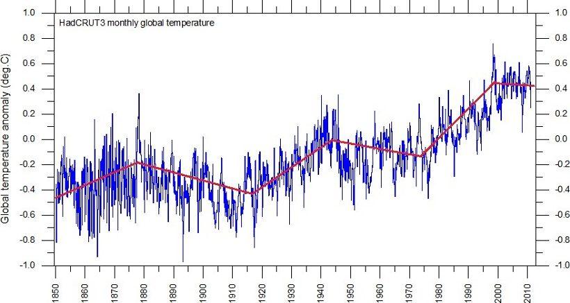 andamento temperature globali