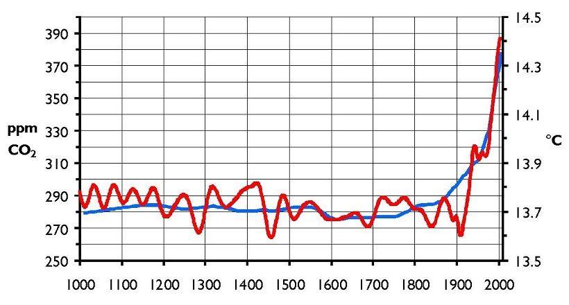 valori co2 temperatura mondo globali
