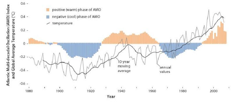 fasi clima mondiale diagramma