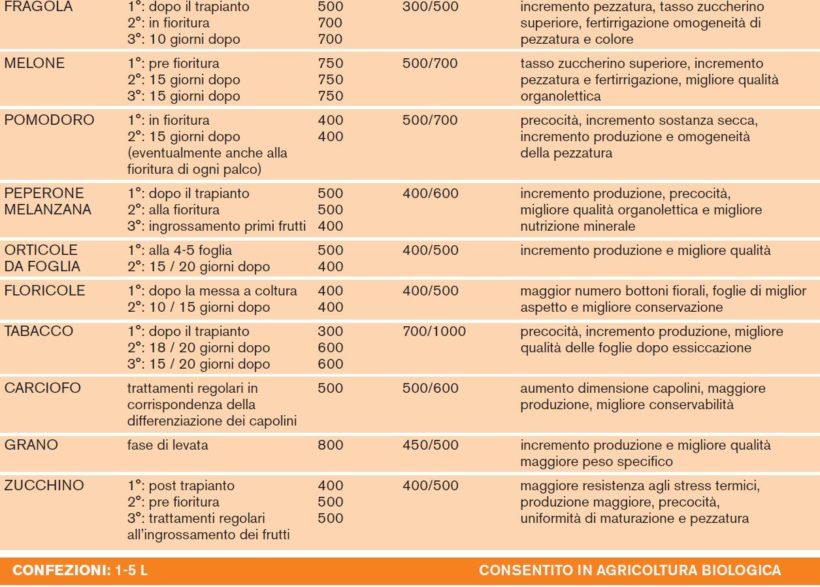 Etichetta di un biostimolante commerciale con esempi di applicazione