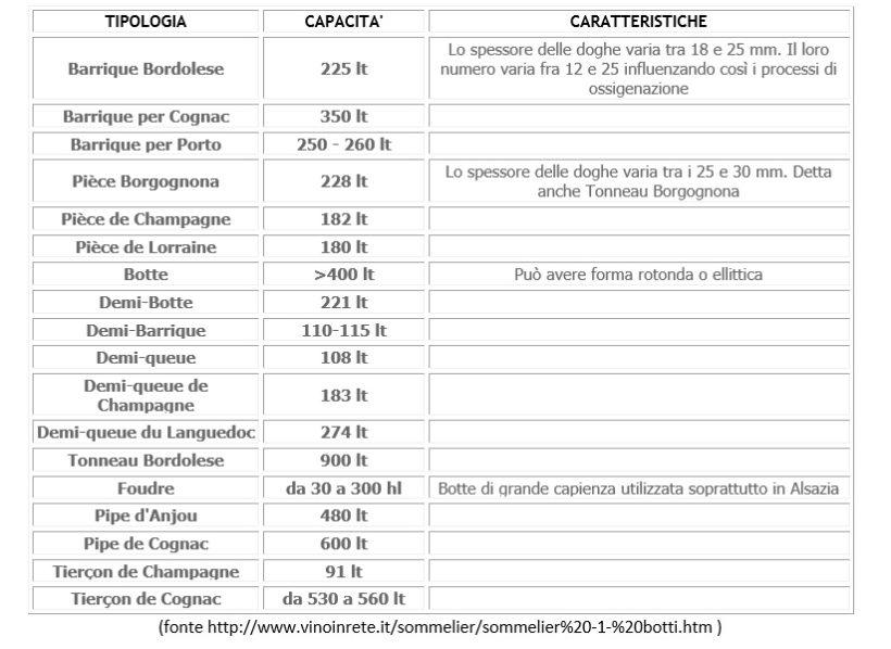 classificazione legno vino botti francese