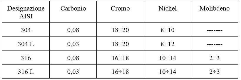 classificazione acciaio metalli enologia contenitori vino