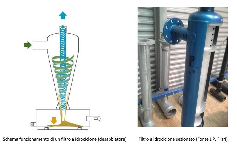 filtro idrociclone
