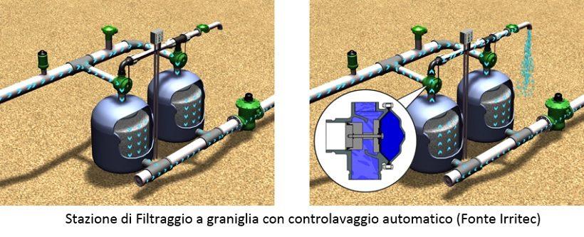 Stazione di Filtraggio a graniglia con controlavaggio automatico