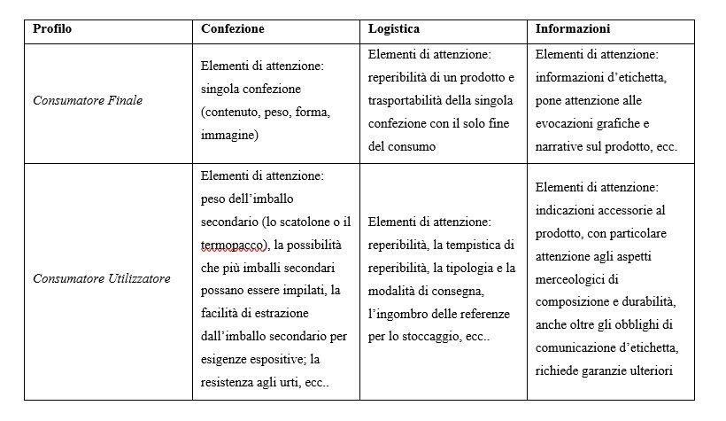 tabella imprenditorialità agricoltura